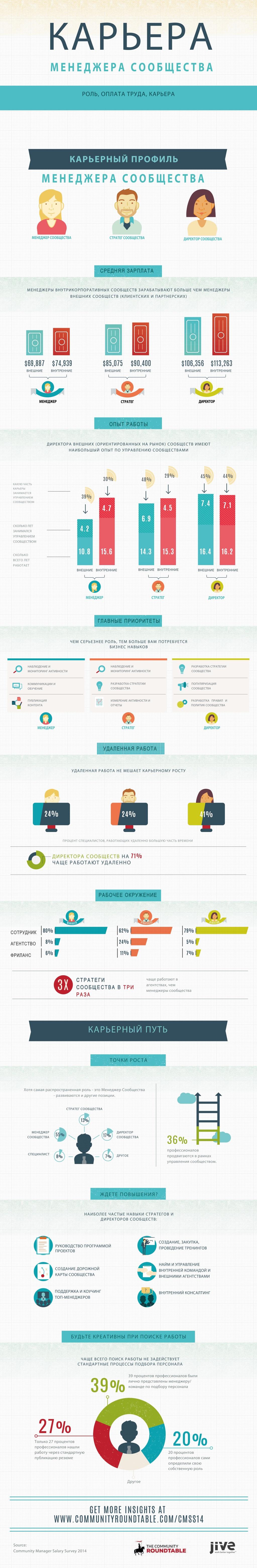 Все про профессию менеджера сообщества (инфографика) - 2