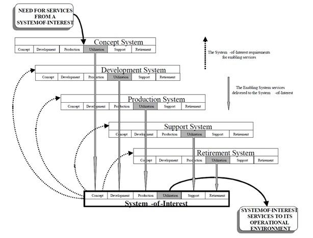 Взгляд на бизнес с помощью схемы жизненного цикла ISO 15288 - 20