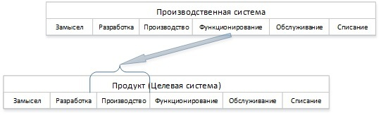 Взгляд на бизнес с помощью схемы жизненного цикла ISO 15288 - 8