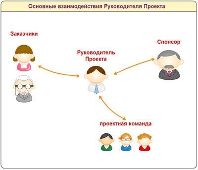 Полномочия менеджера проекта - 2