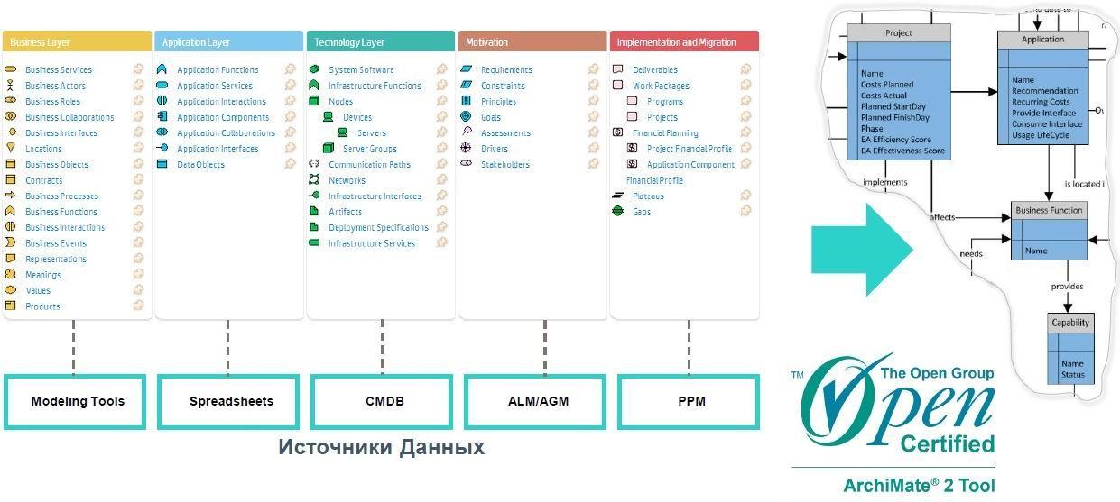 Архитектура предприятия — стратегический подход к ИТ - 2