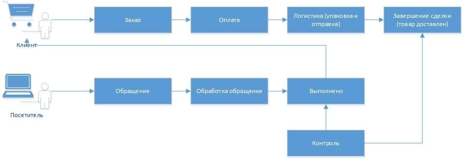 Интернет магазин с нуля. Часть 2: Бизнес модель и некоторые правила - 3
