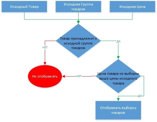 Как правильно писать ТЗ или общаемся с программистом на понятном языке. Простое моделирование и алгоритмизация - 2
