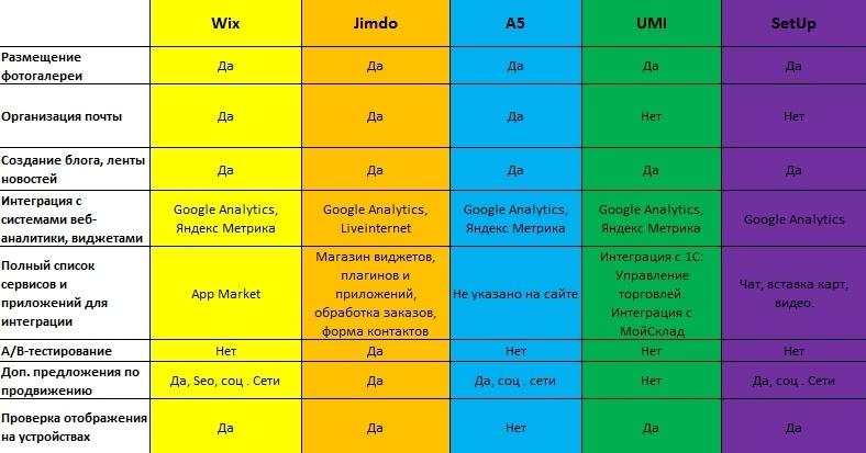 Обзор 5 платформ для создания сайтов - 3