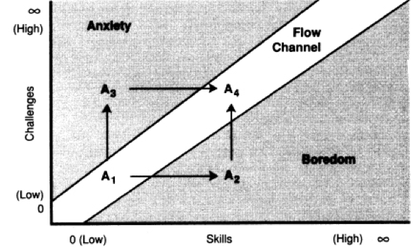 Как войти в «поток»: волшебная схема, которая подойдет каждому - 2