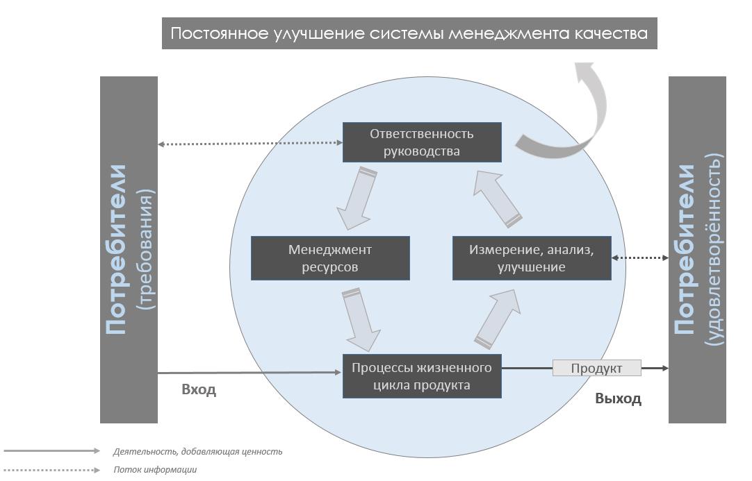 Процессный подход к управлению: дань моде или залог успеха? - 3