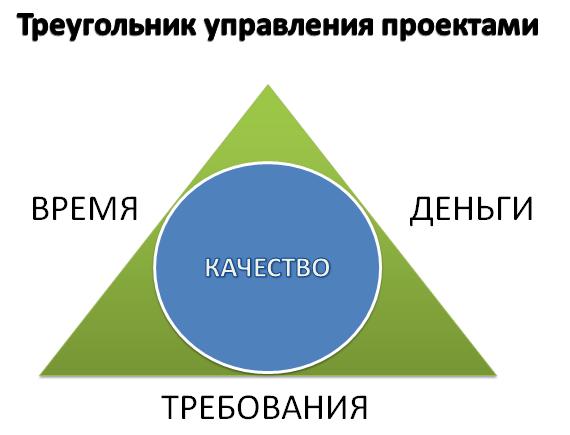 Разработчик в треугольнике управления проектами - 1