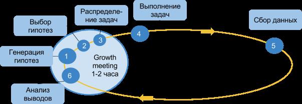 Лекция 3 из 10. Работа Команды Роста (Growth Team) - 2