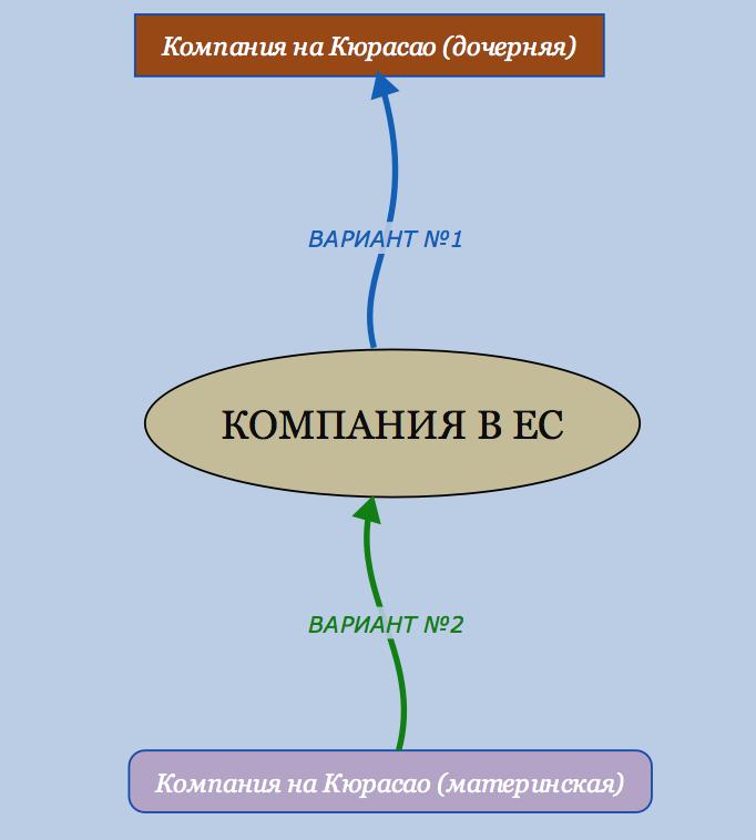 Организация международной гемблинг компании на Кюрасао - 2