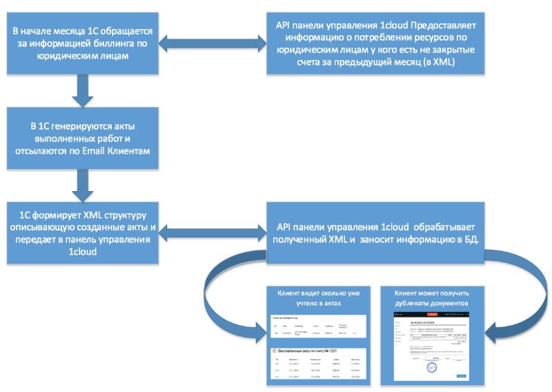 Что нужно знать об IaaS-провайдере еще до начала сотрудничества - 6