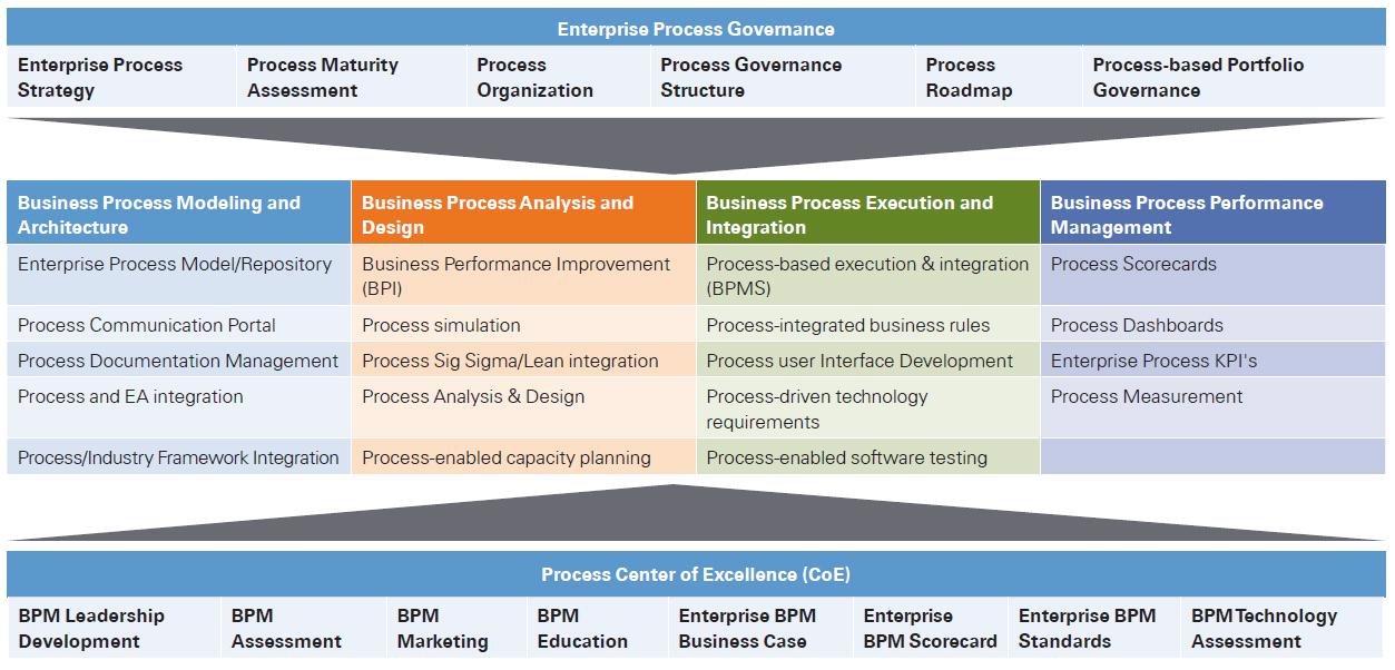 Бизнес-процессы: Как все запущено и запутано. Глава Третья. Общая классификация BPM и философия BPMS - 2