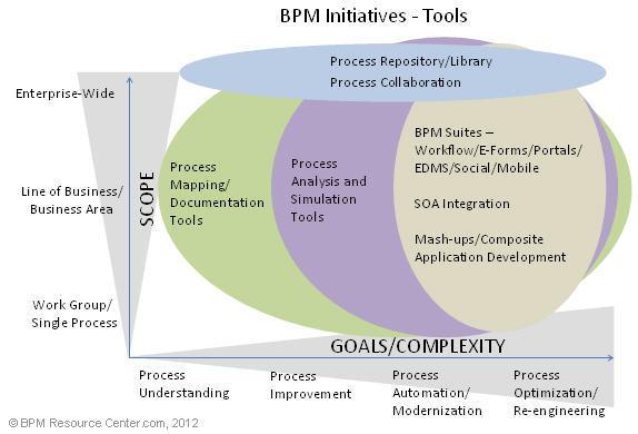 Бизнес-процессы: Как все запущено и запутано. Глава Третья. Общая классификация BPM и философия BPMS - 3