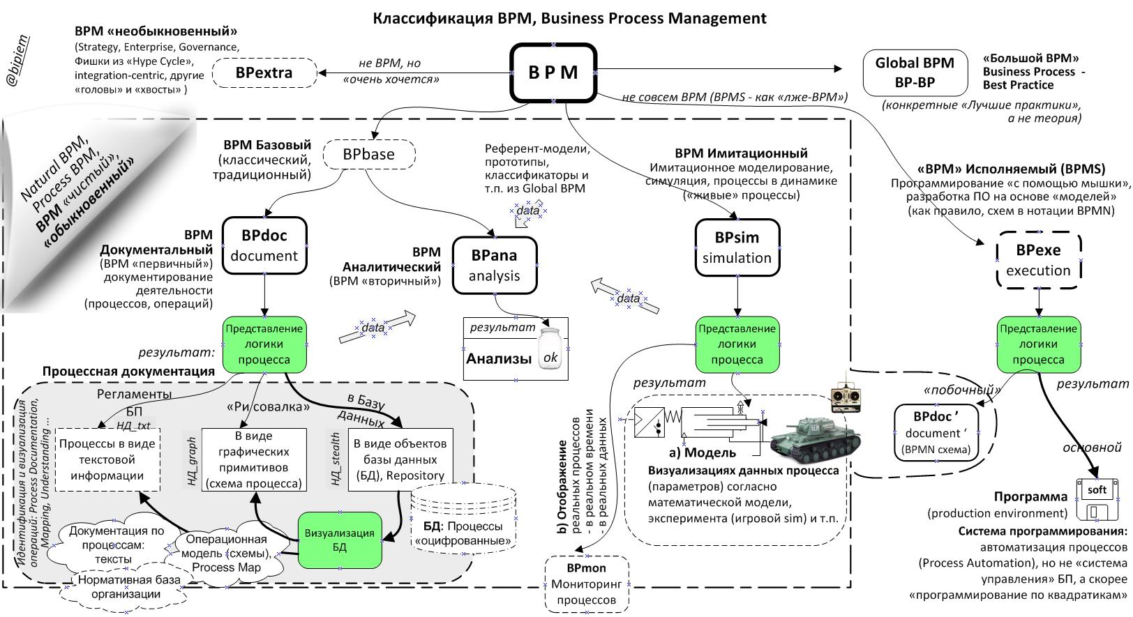 Бизнес-процессы: Как все запущено и запутано. Глава Третья. Общая классификация BPM и философия BPMS - 4