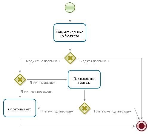 Что такое исполнимые бизнес-процессы. Введение в предметную область - 4