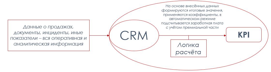 Система KPI в компании: как не пойти на три буквы - 4