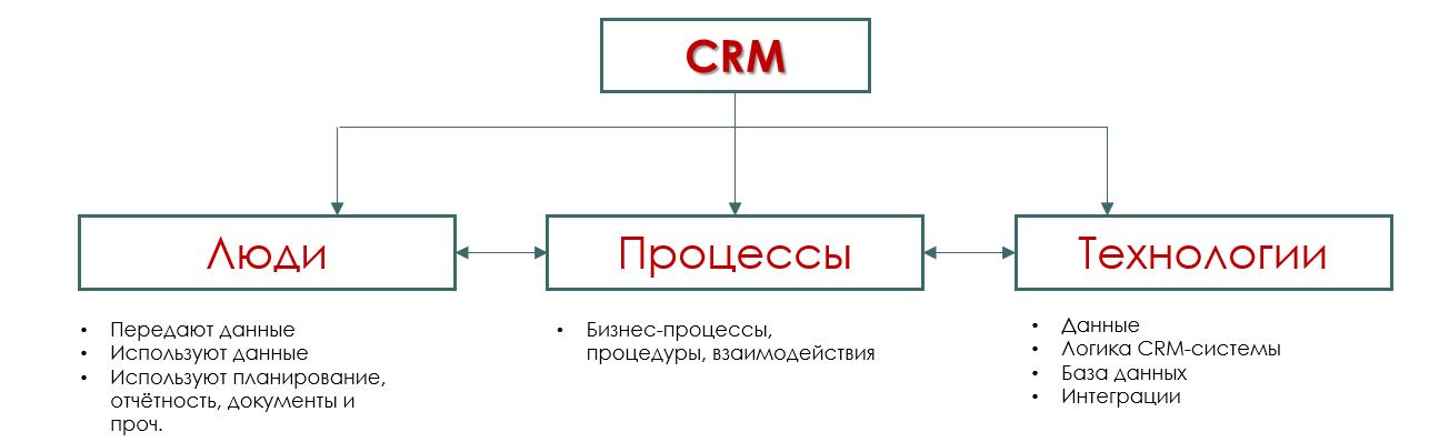 16 мифов о CRM-системах - 3