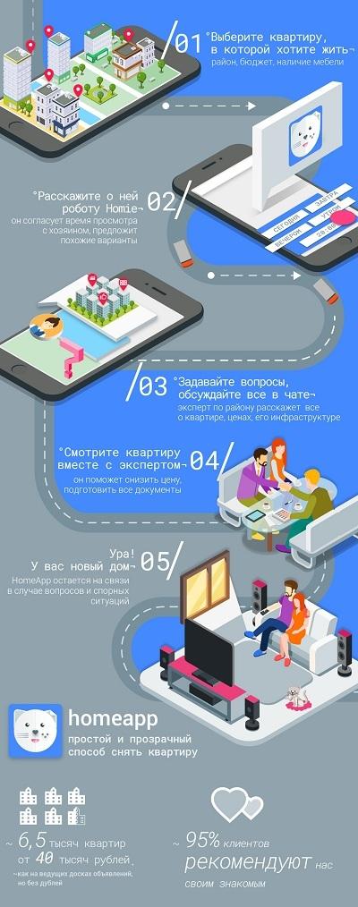 Алексей Игошин (HomeApp) меняет правила игры на российском рынке недвижимости с помощью информационных технологий - 4