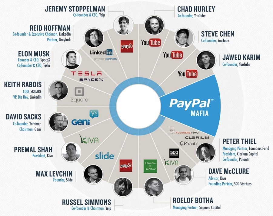 Питер Тиль: Из шести сооснователей PayPal, четверо собирали бомбы, будучи школьниками - 3