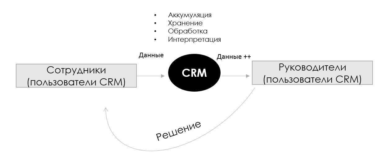 Аналитика в CRM: идём по приборам - 4