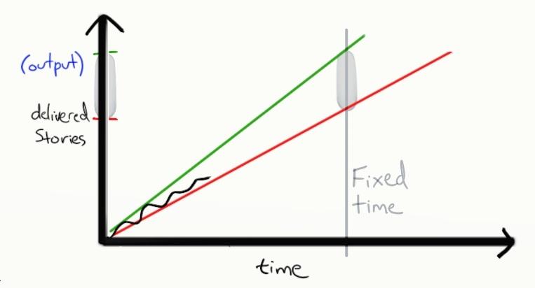 Как объяснить бабушке, что такое Agile за 15 минут с картинками - 25