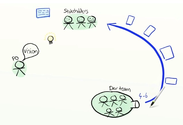 Как объяснить бабушке, что такое Agile за 15 минут с картинками - 7