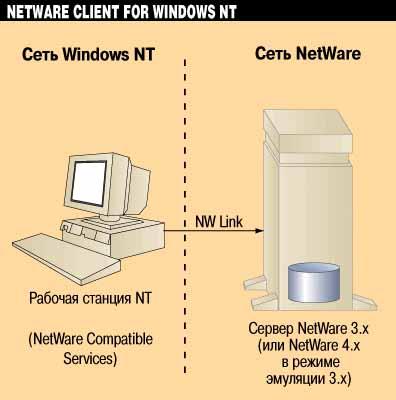 Как Windows NT стала «убийцей» Novell NetWare OS - 1