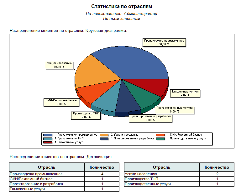 CRM: продажи на реактивной тяге - 10