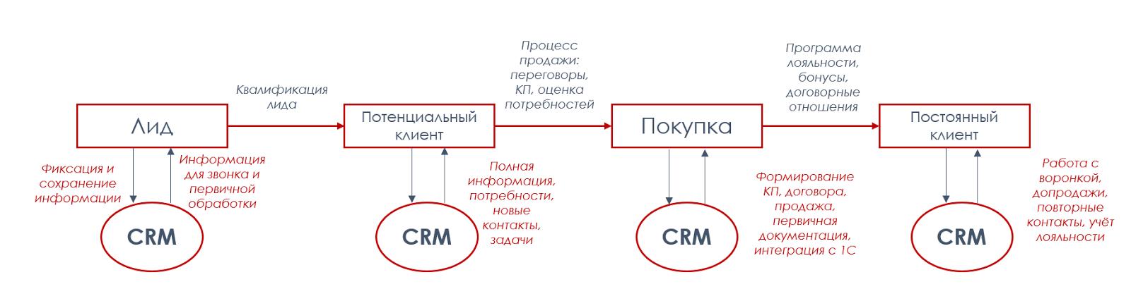 CRM: продажи на реактивной тяге - 2