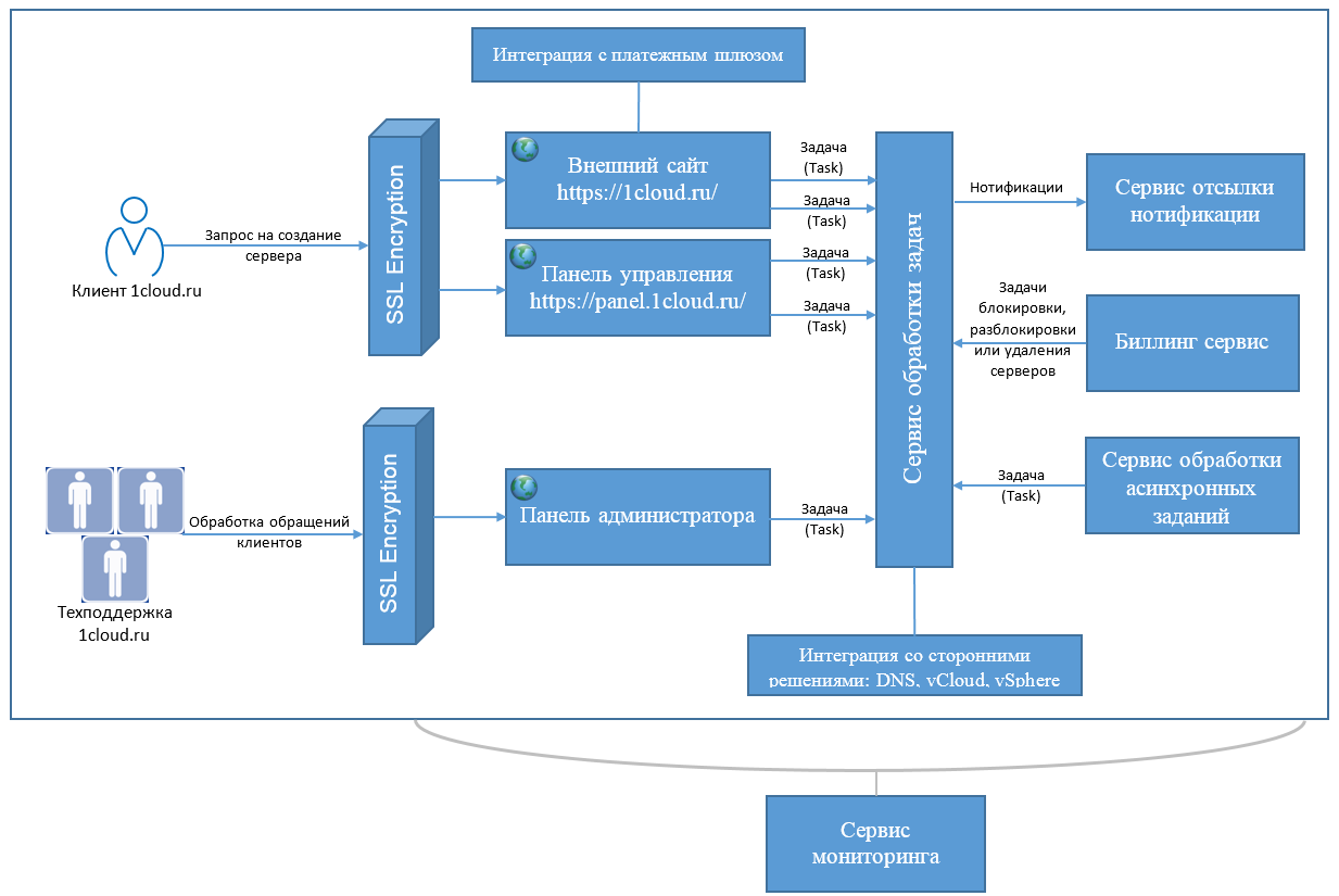 Как сделать виртуальную инфраструктуру доступнее - 3