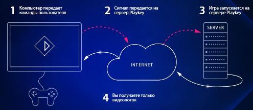 Советы основателя. Егор Гурьев — об опыте создания сервиса для стриминга компьютерных игр - 2