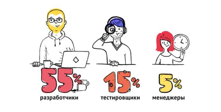 Даже в IT-компании личные качества и коммуникабельность — неотъемлемая часть командного игрока - 5