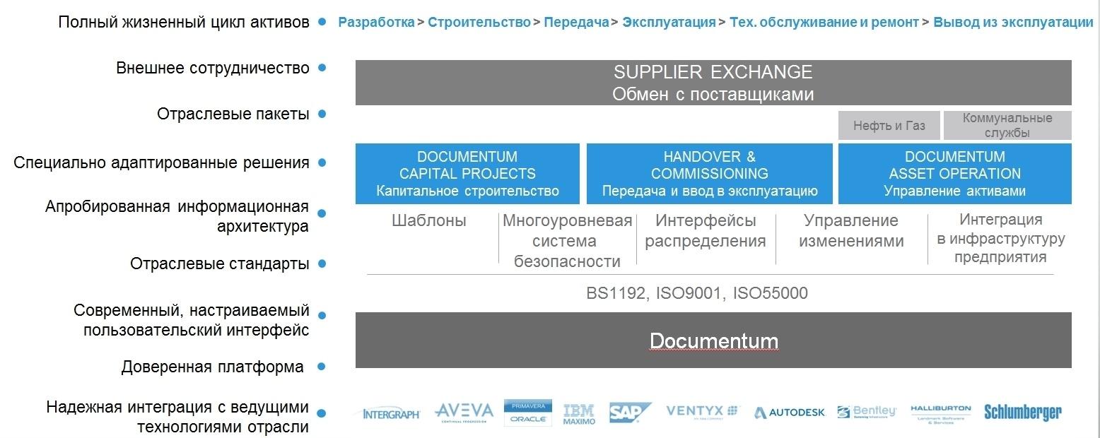 Asset Operations: будни промышленной документации - 2