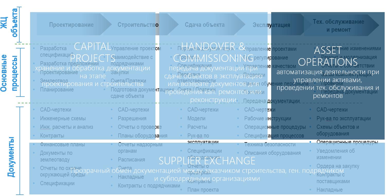 Asset Operations: будни промышленной документации - 3