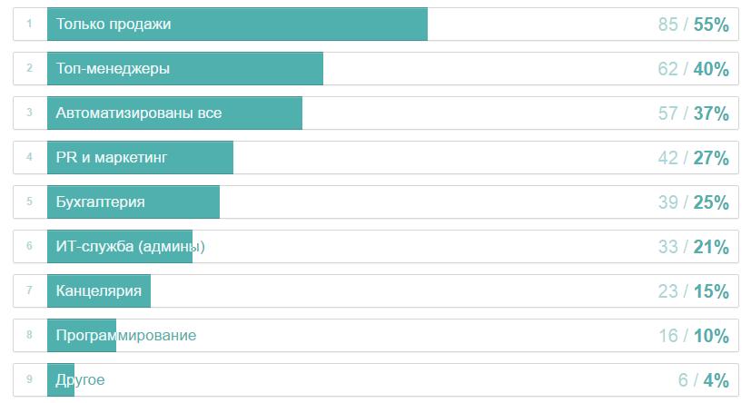 Как мы на Хабре опрос про CRM проводили: результаты - 10