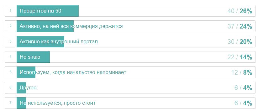 Как мы на Хабре опрос про CRM проводили: результаты - 12