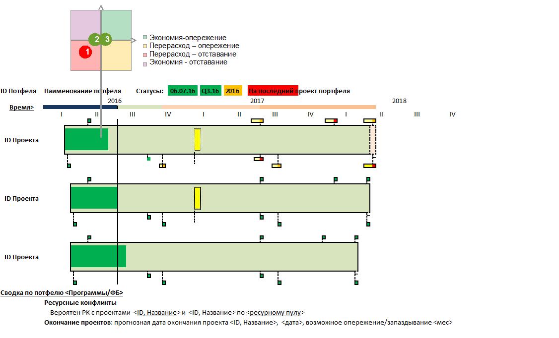 Практическая интерпретация метода и показателей освоенного объёма - 7