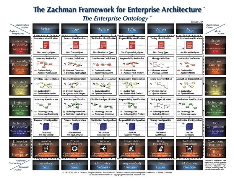 Что такое архитектура предприятия, и почему Захман ошибся? - 1