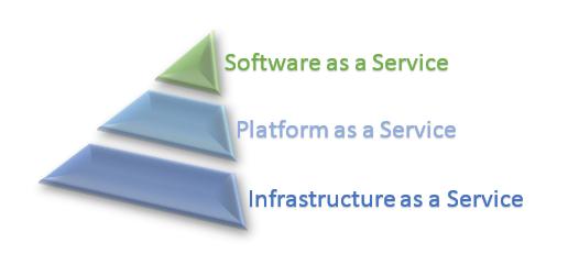 Облачные бизнес-модели: Простыми словами об IaaS, PaaS и SaaS - 2