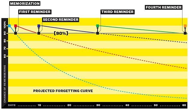 Преимущества метода интервального запоминания - 3