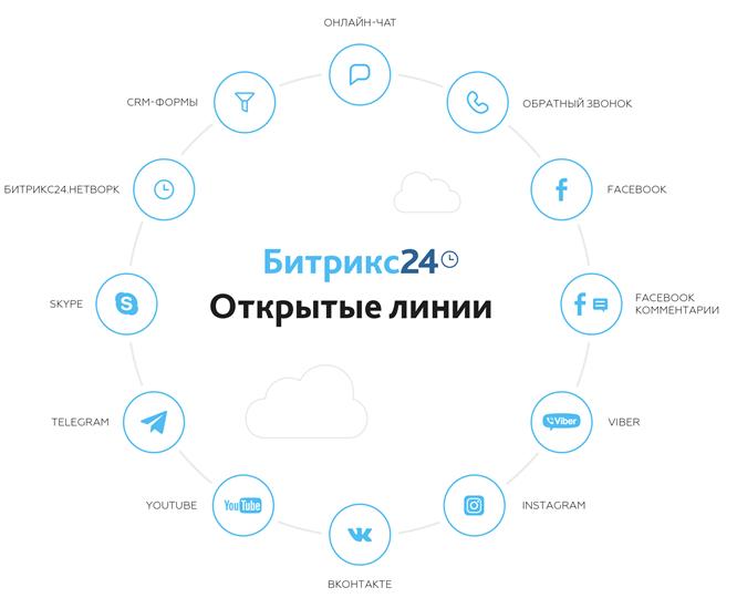 Технологии для работы с клиентами в социальных сетях и мессенджерах - 2