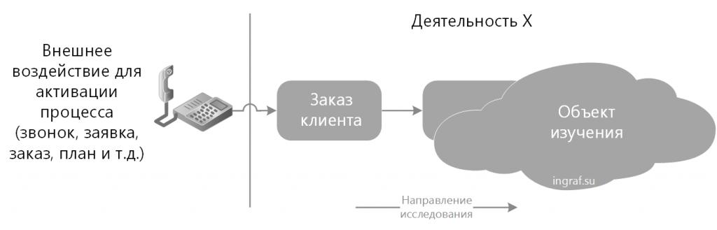 Прямой метод исследования бизнес-процесса