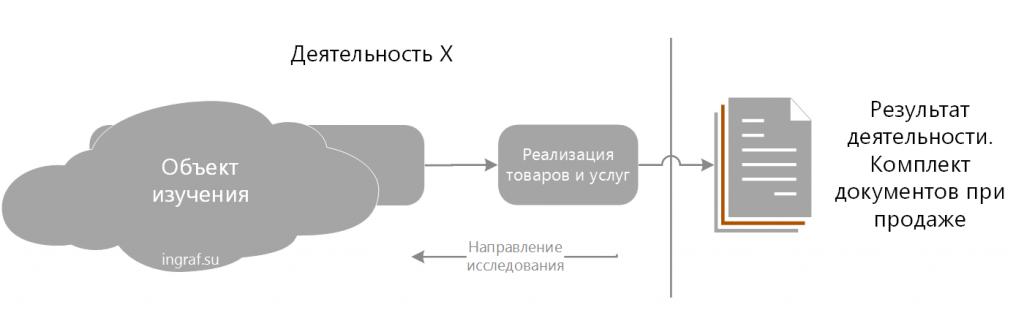 Обратный метод исследования бизнес-процесса