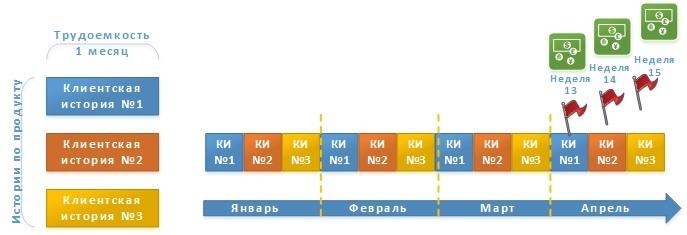 Реализация процедуры «Планирование выпуска релизов по продуктам» инструментами семейства Atlassian - 10