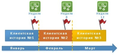 Реализация процедуры «Планирование выпуска релизов по продуктам» инструментами семейства Atlassian - 11
