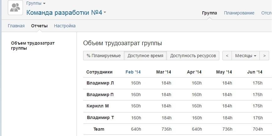 Реализация процедуры «Планирование выпуска релизов по продуктам» инструментами семейства Atlassian - 7