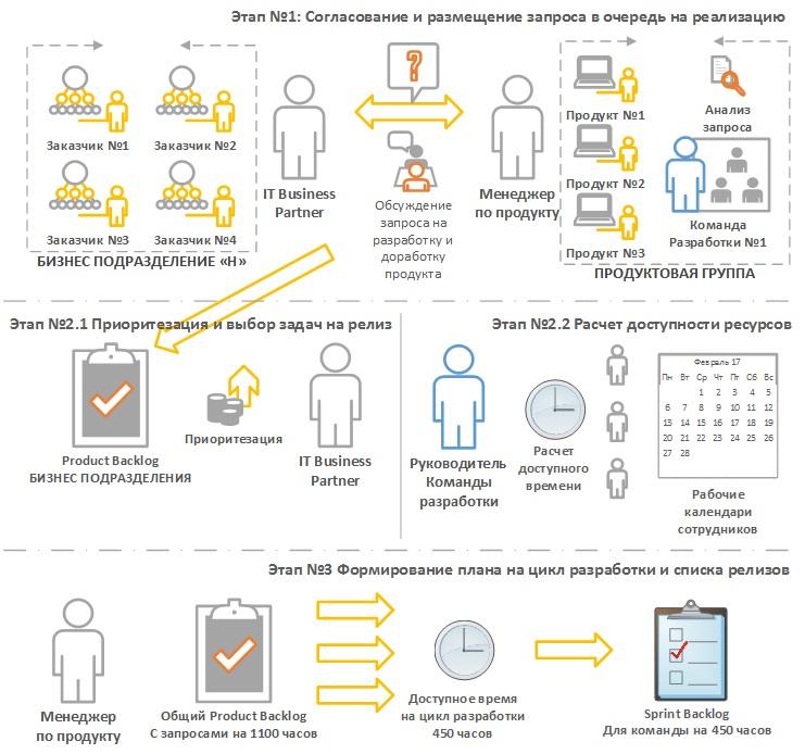 Реализация процедуры «Планирование выпуска релизов по продуктам» инструментами семейства Atlassian - 1