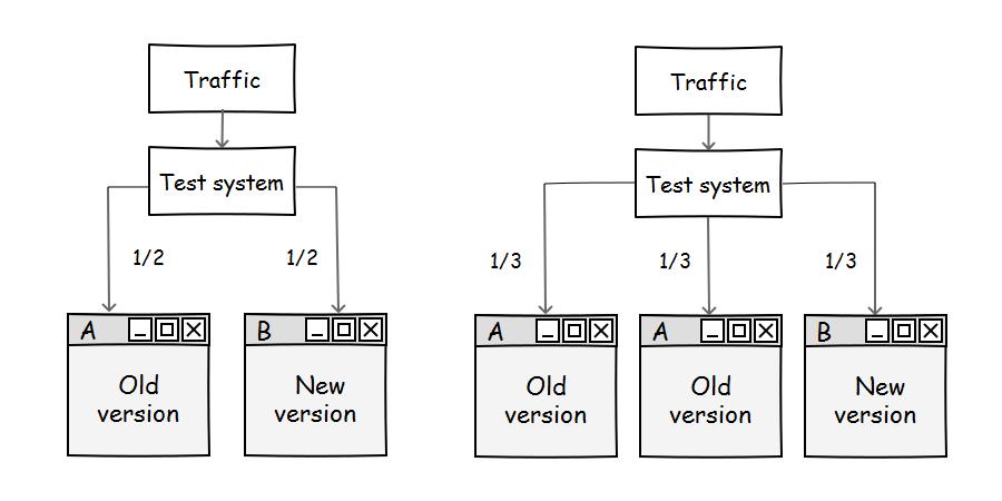 Находка для шпиона: ААБ-тестирование как оптимальный вариант сплит-теста - 1