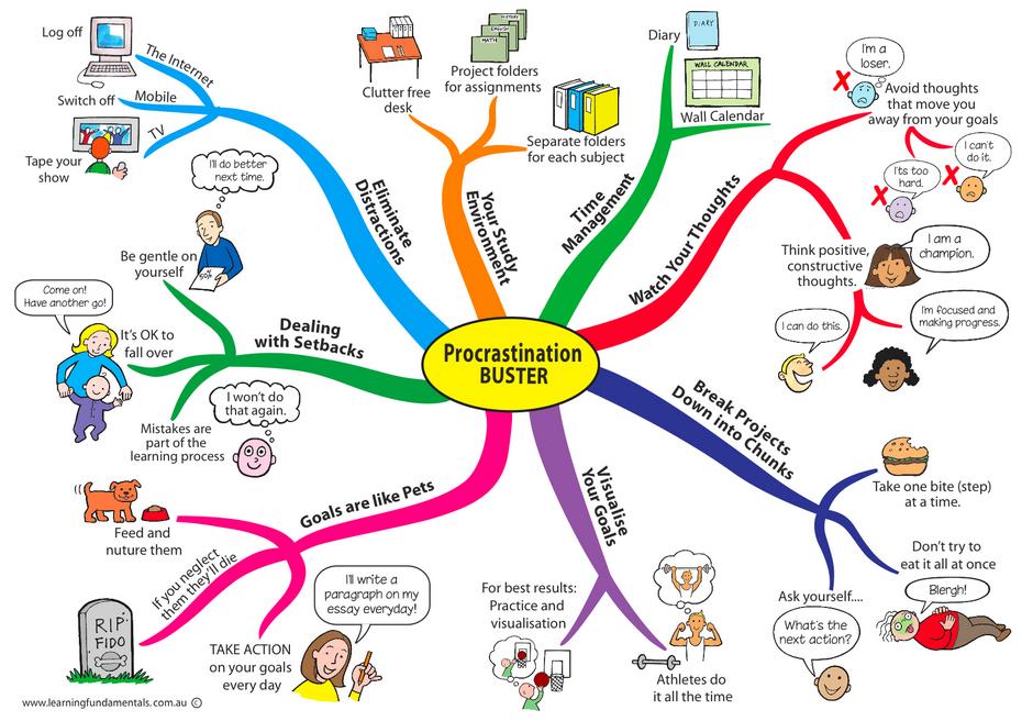 7 стратегий, который помогут вам избавиться от прокрастинации - 3