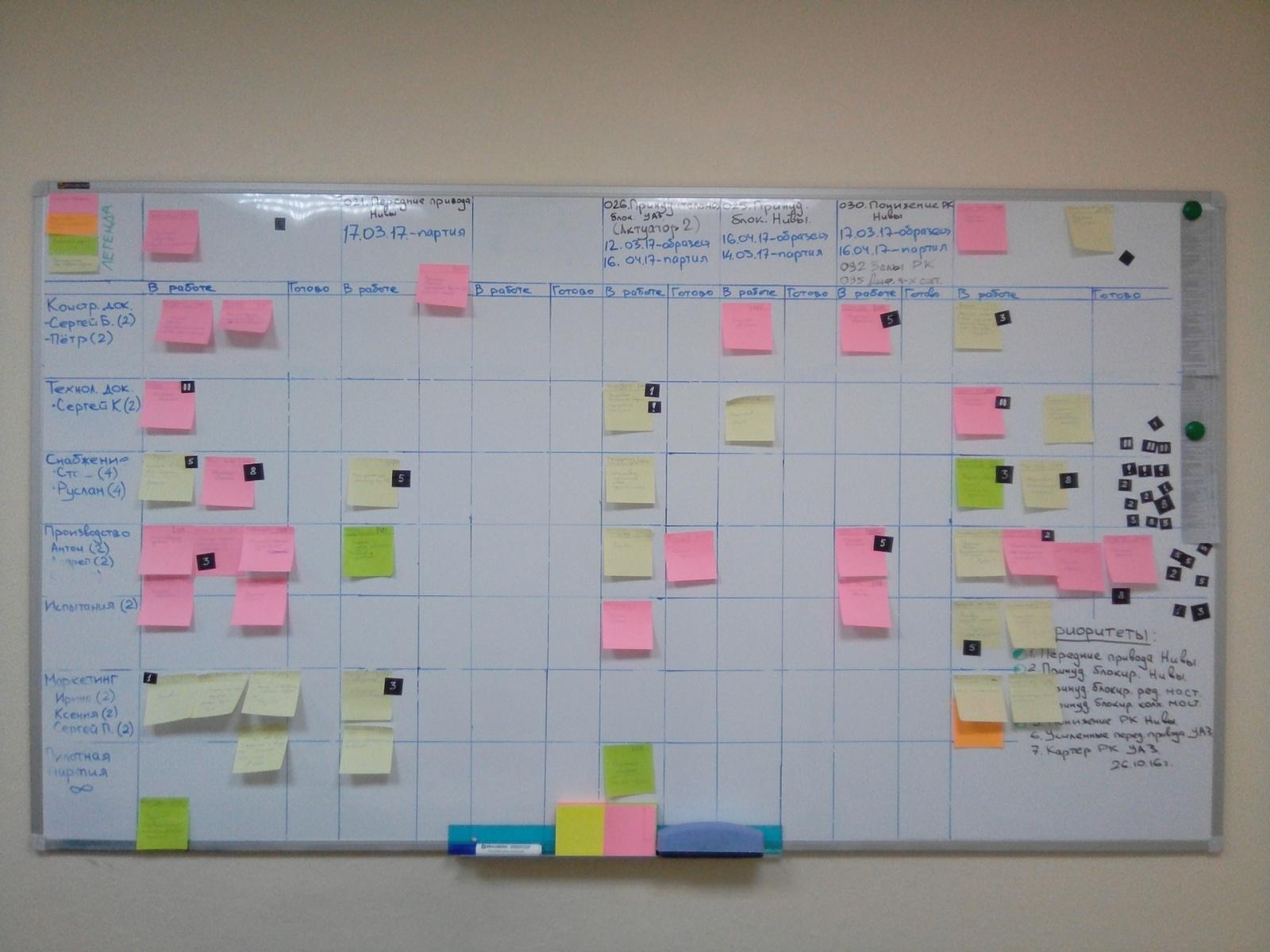 Канбан в управлении разработкой продуктов в машиностроении - 3