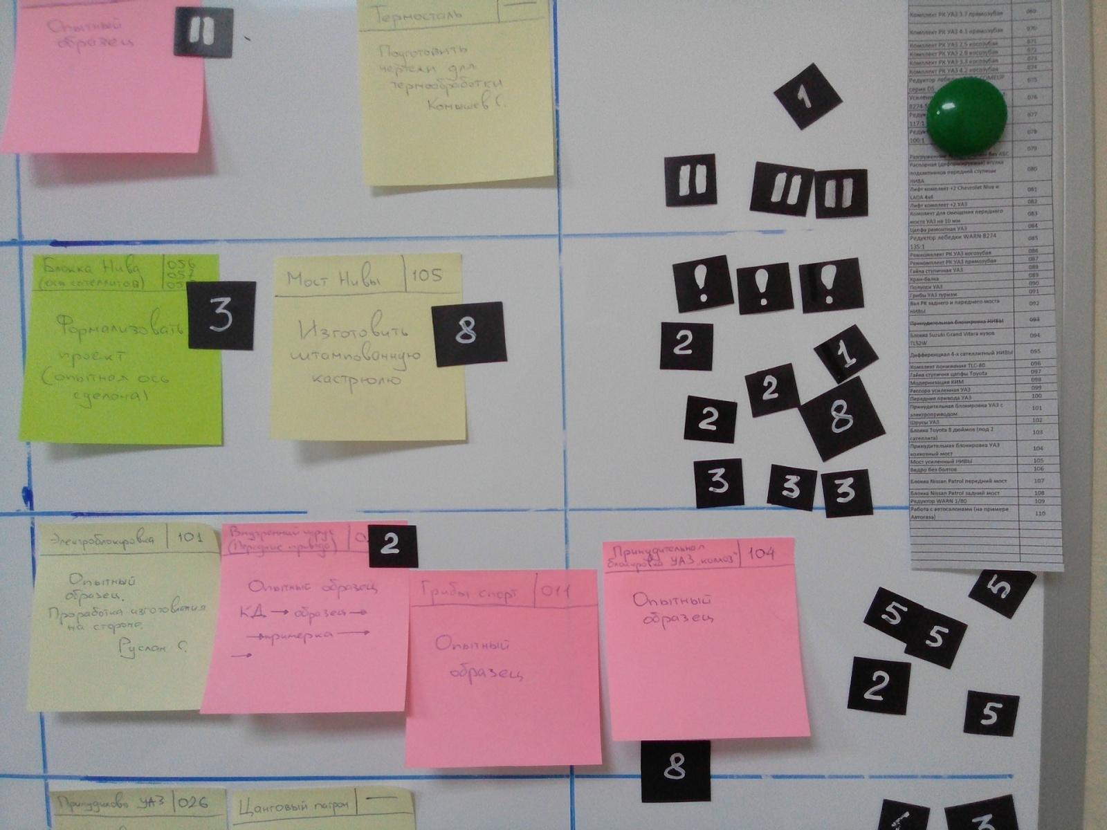 Канбан в управлении разработкой продуктов в машиностроении - 9